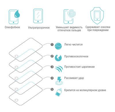 Захисне скло Piko для Huawei Y7/ Y7 Prime (2018) white 3